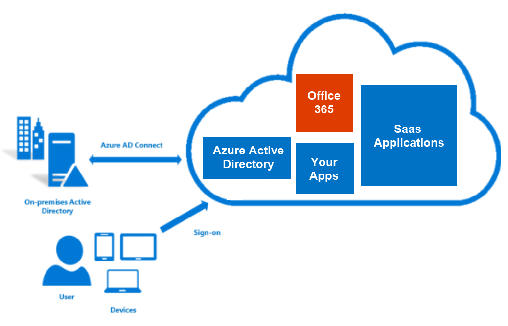 AD Connect setup and screenshots of console - Office 365