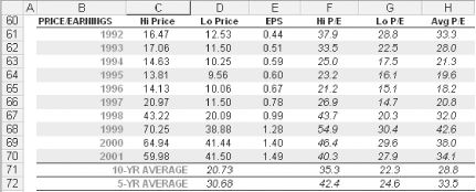 A company's P/E ratio history in a spreadsheet