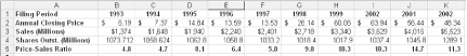 Calculating price to sales ratio in a spreadsheet