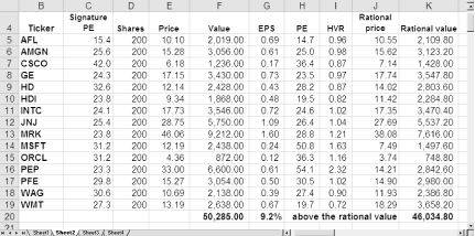 Prices were just over their rational value in February 1997