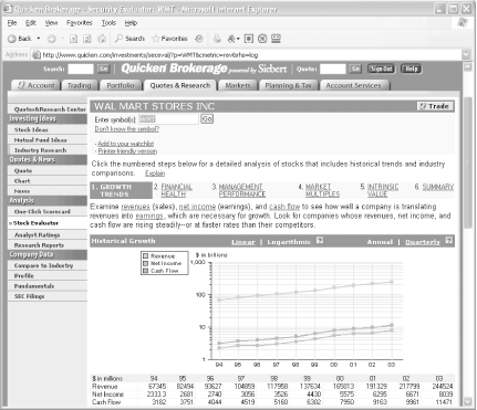 The Quicken.com Stock Evaluator assists in research shape and helps your analysis