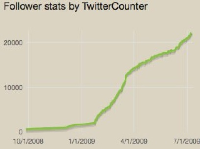 Senator DeMint's Twitter follower numbers