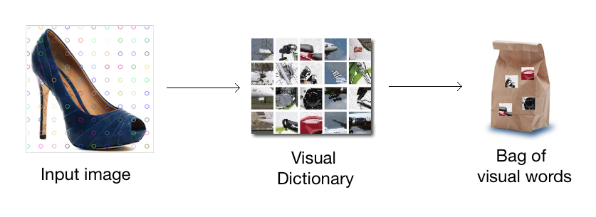 What is a visual dictionary? - OpenCV 3 x with Python By