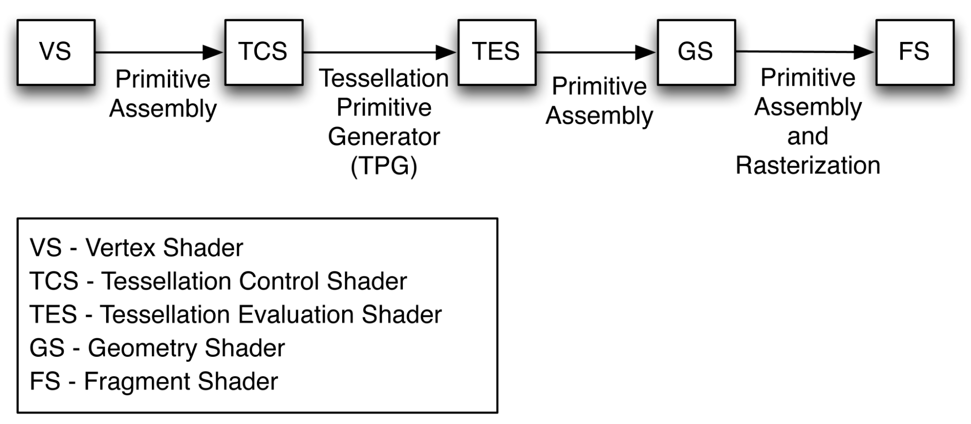 The shader pipeline extended - OpenGL 4 Shading Language