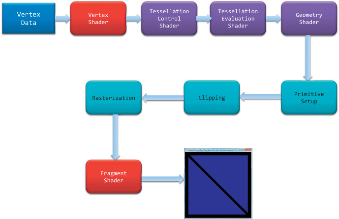 How to learn OpenGL ES 2.0 without any previous ...