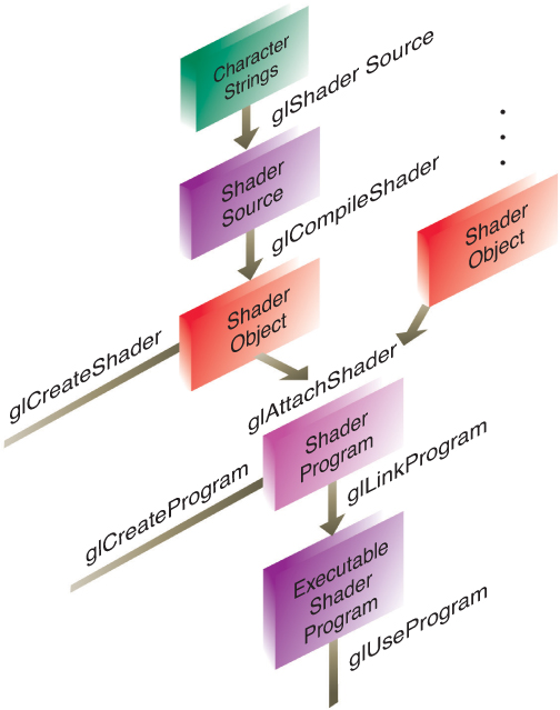 Compiling Shaders - OpenGL Programming Guide: The Official Guide to