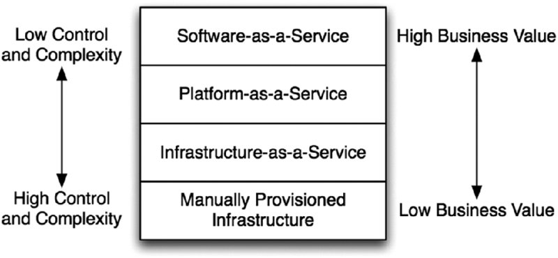 Four rows; from top to bottom: software-as-a-service, platform-as-a-service, infrastructure-as-a-service, manually provisioned infrastructure. Double-headed arrows- low to high control and complexity on left; high to low business value on right.