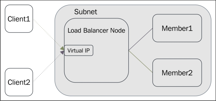 Creating a load balancer pool using Horizon