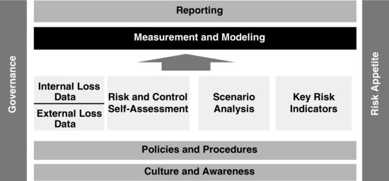 A How-to Guide to Quantifying Model Risk
