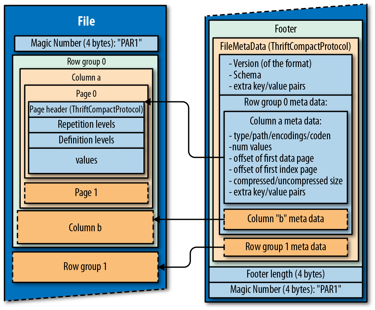 4  Setting the Foundation for Your Data Lake