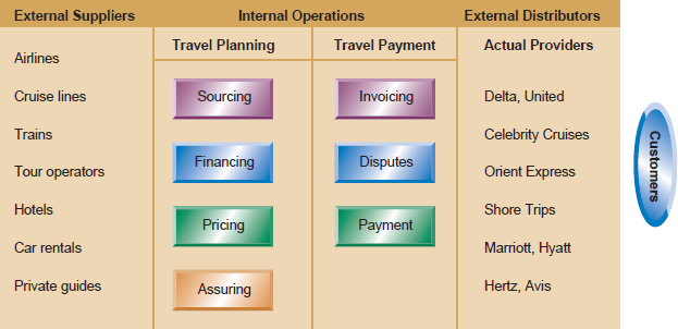 travel agency supply chain essay Some travel agencies also generate income from bureau de change or traveller's cheque operations traditionally, this has been a significant source of income for some major travel chains such as thomas cook and american express however, with electronic banking, direct booking and the introduction.
