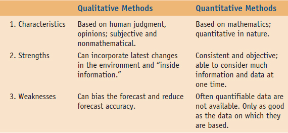 TYPES OF FORECASTING METHODS - Operations Management: An