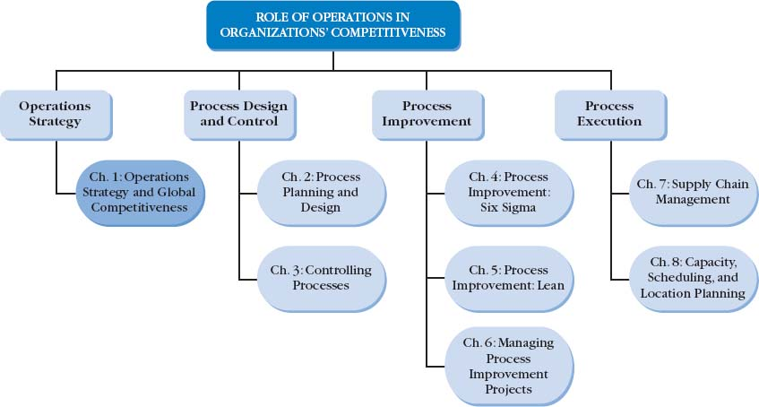 operations strategy Operations strategies look at where operations are located, where costs can be saved and how improving products keeps customers the more efficient a company is in making and delivering goods, the.