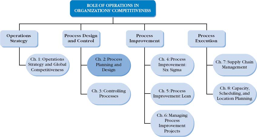 operations process design How to design products with operations management in mind how to design products with operations management in mind related book most firms now participate in concurrent engineering, which brings product design and process design personnel together early in the design phase.