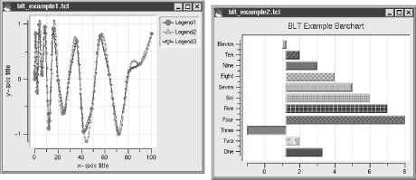 Examples of spline and barchart BLT graphs