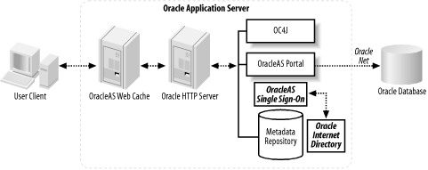 Oracle Application Server security deployment architecture