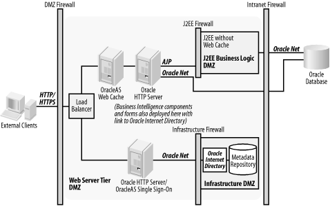 Oracle Application Server typical DMZ deployment