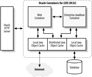 Java Object Cache architecture