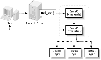 OracleAS Forms Services - Oracle Application Server 10g Essentials