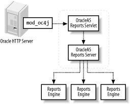 Simplified OracleAS Reports Services architecture