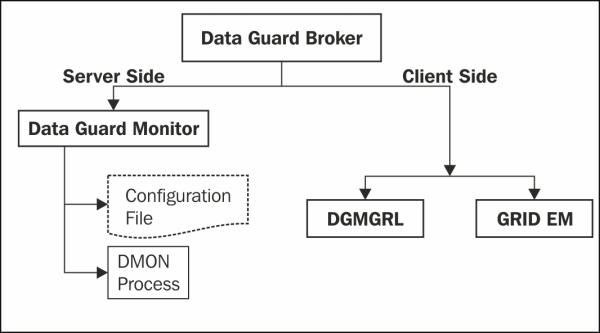 Data Guard broker components