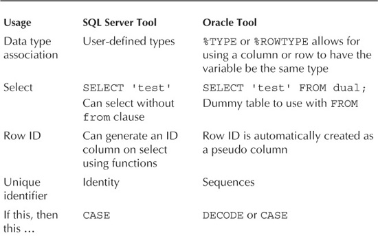 Database Coding Practices Oracle Database Administration For
