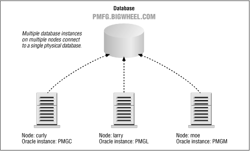 Parallel server architecture
