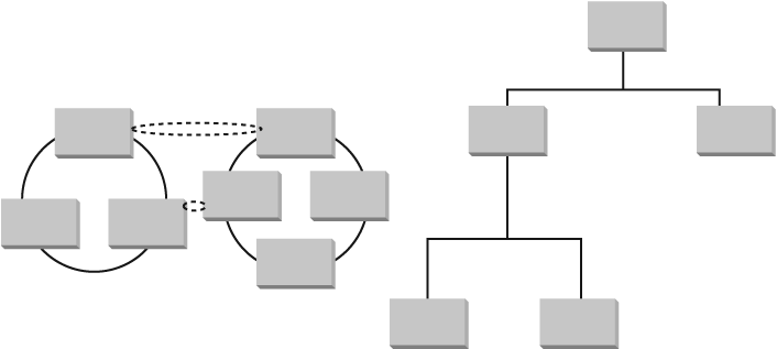Network model (left) and hierarchical model (right)