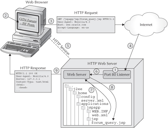 What Are the Steps in a Web Application Roundtrip? - Oracle