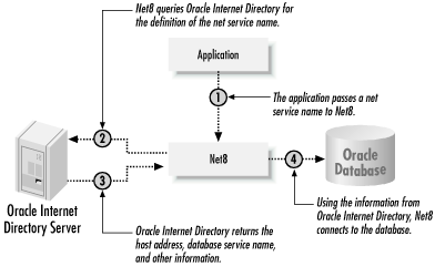 Directory Naming - Oracle Net8 Configuration and
