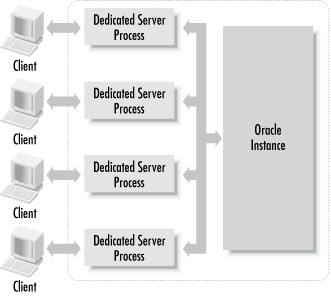 Each client in a dedicated server environment has its own process running on the server