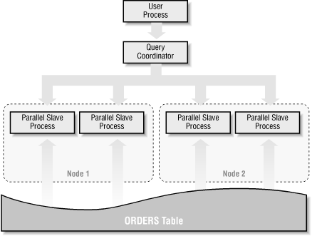 Parallel execution in an OPS environment