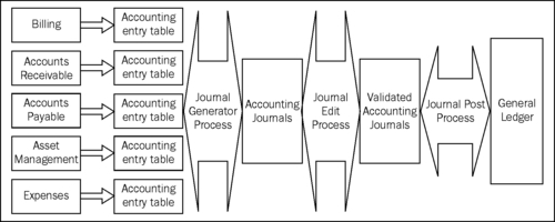 advanced management accounting learning journal Abstract this exploratory study empirically investigates the performance of students in advanced management accounting findings are that english language as the first or subsequent language has no differential impact on introductory level performance.