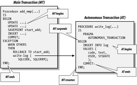 Flow of transaction control between main, nested, and autonomous transactions