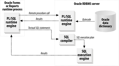 Oracle client-side runtime environment invoking a stored procedure