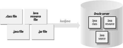 Loading Java elements into Oracle