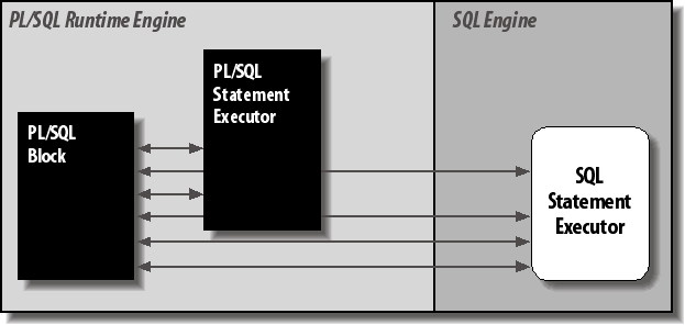 Context switching between PL/SQL and SQL