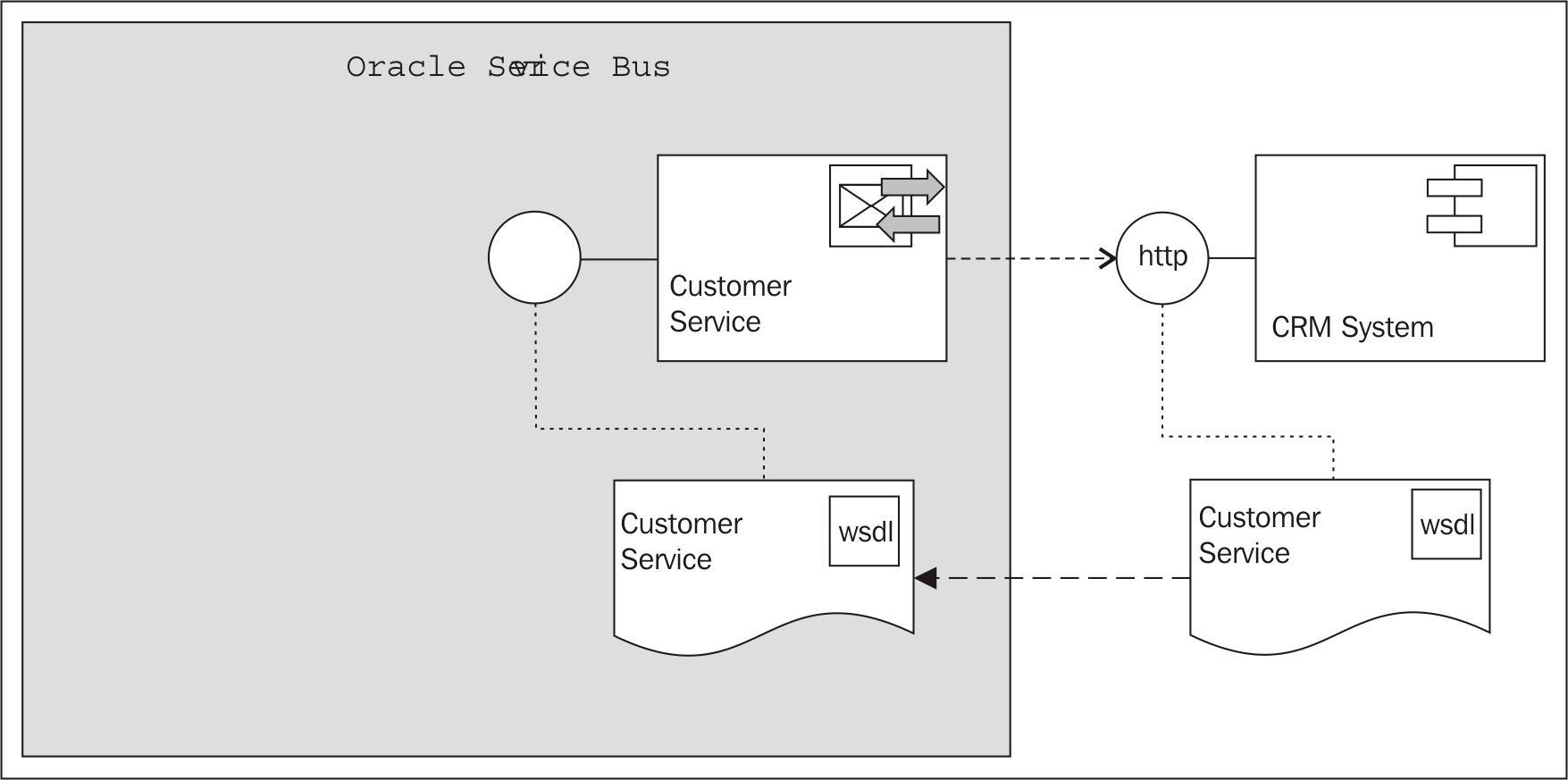 Creating a business service to call an external SOAP-based web service
