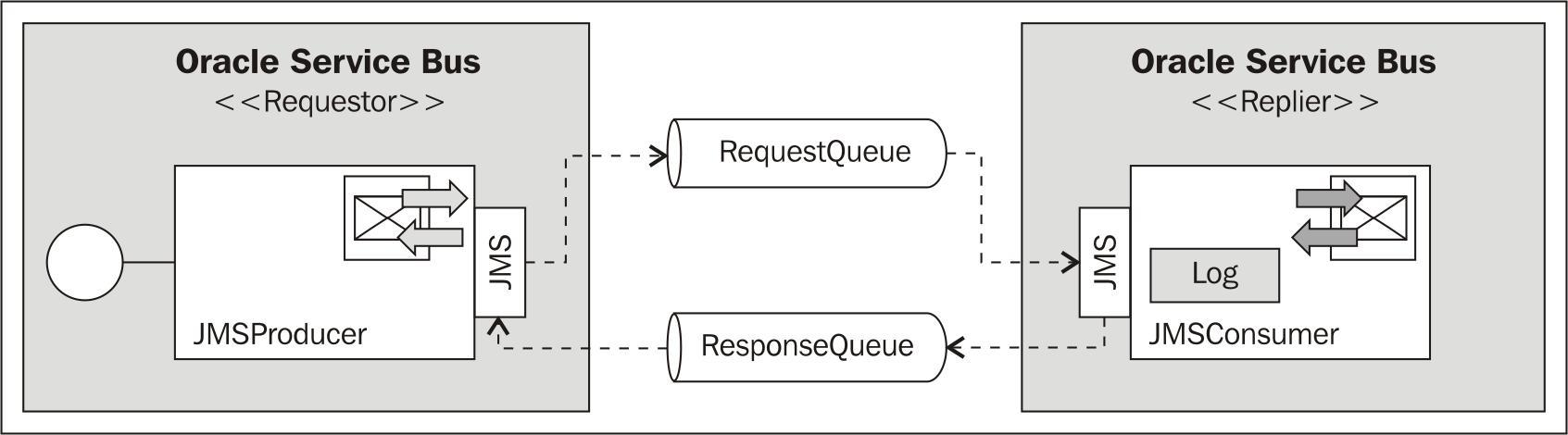 Using request-response messaging with JMS