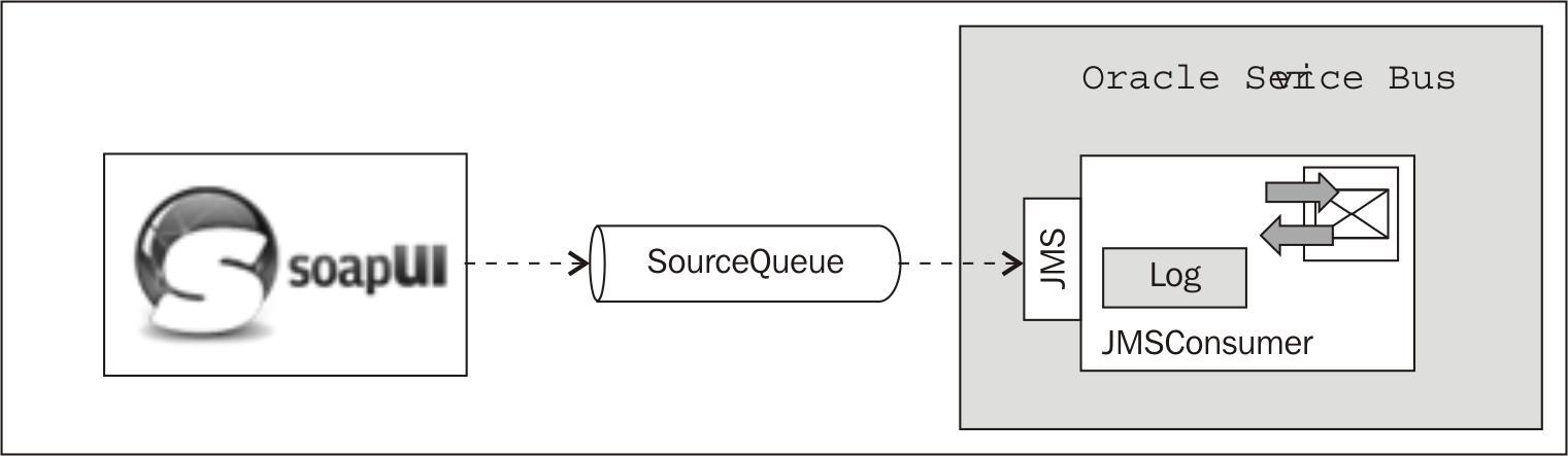 Testing JMS with soapUI - Oracle Service Bus 11g Development