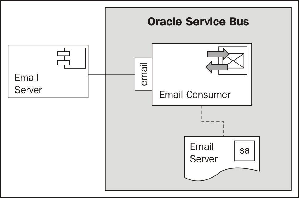 Using Email Transport to receive e-mail