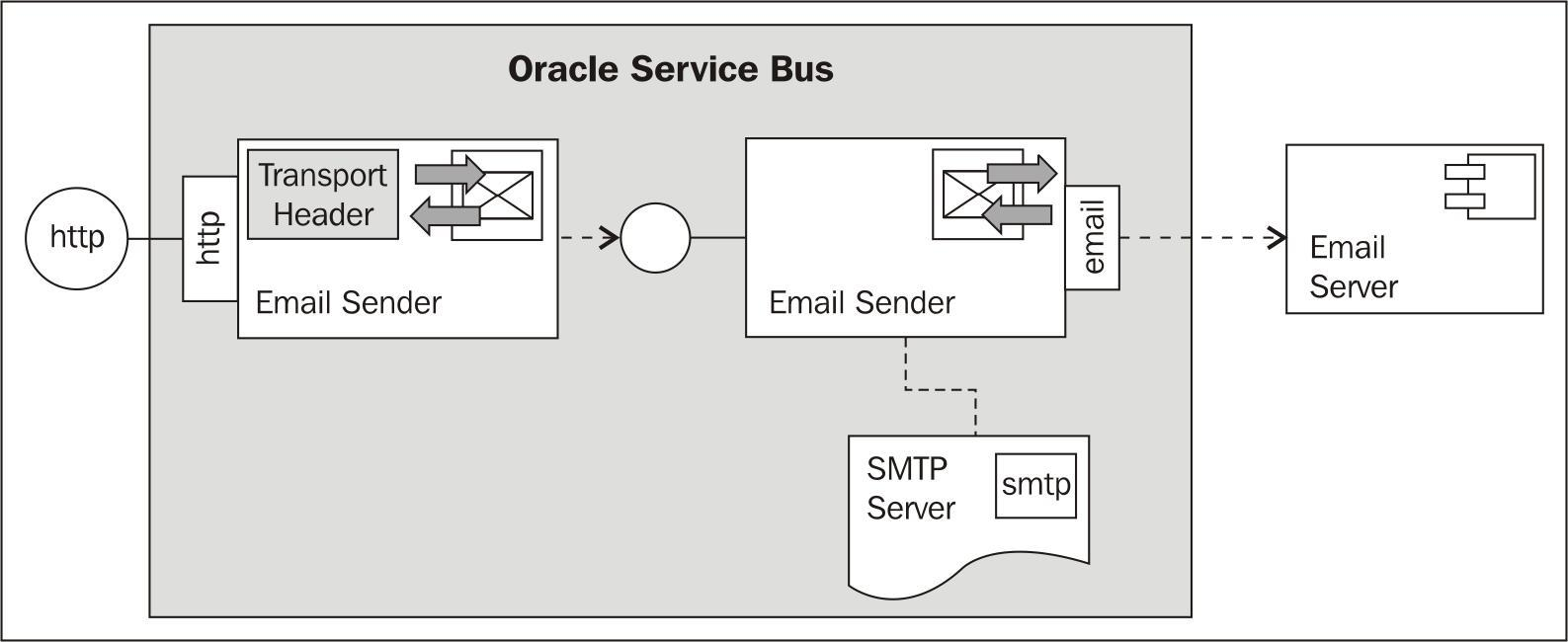Using Email Transport to send e-mail