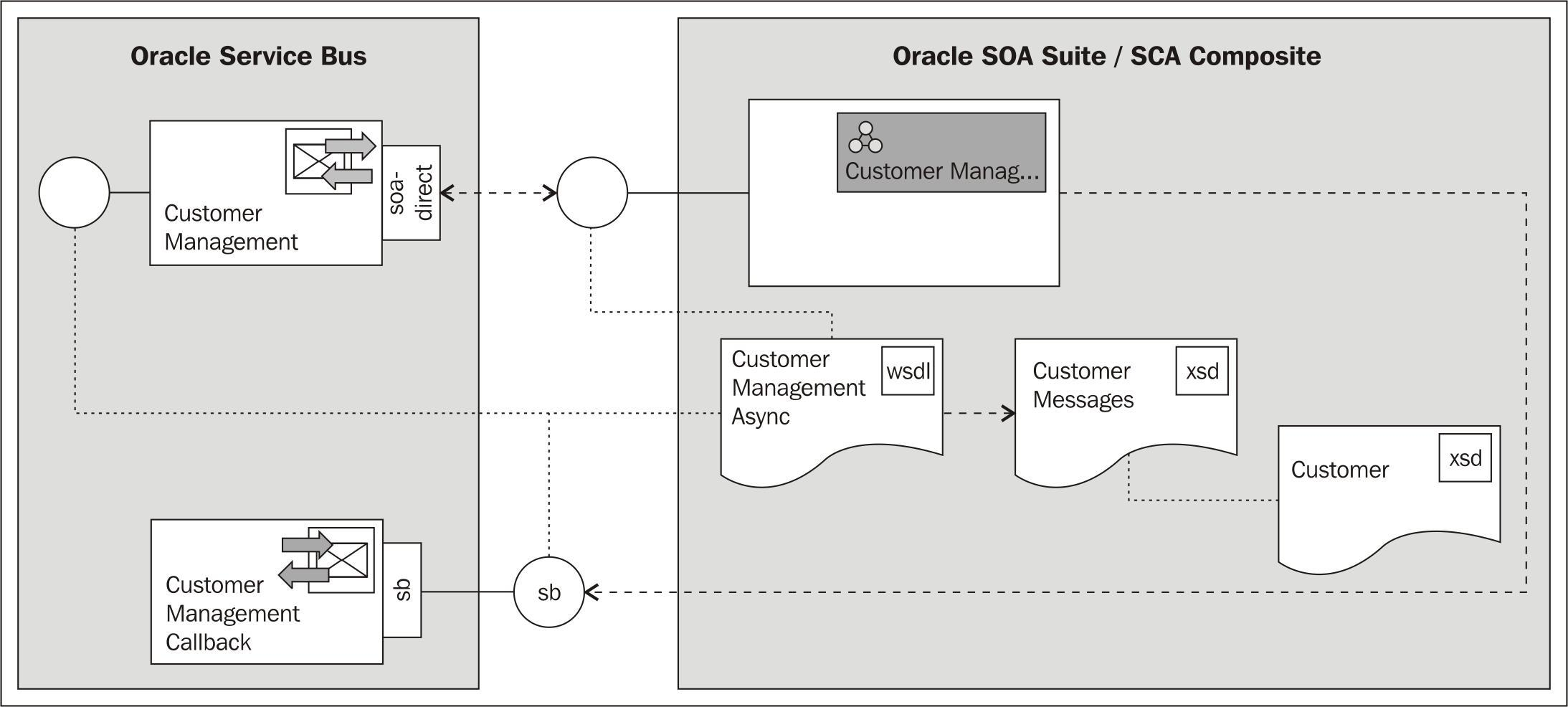 Invoking a SCA composite asynchronously from an OSB service
