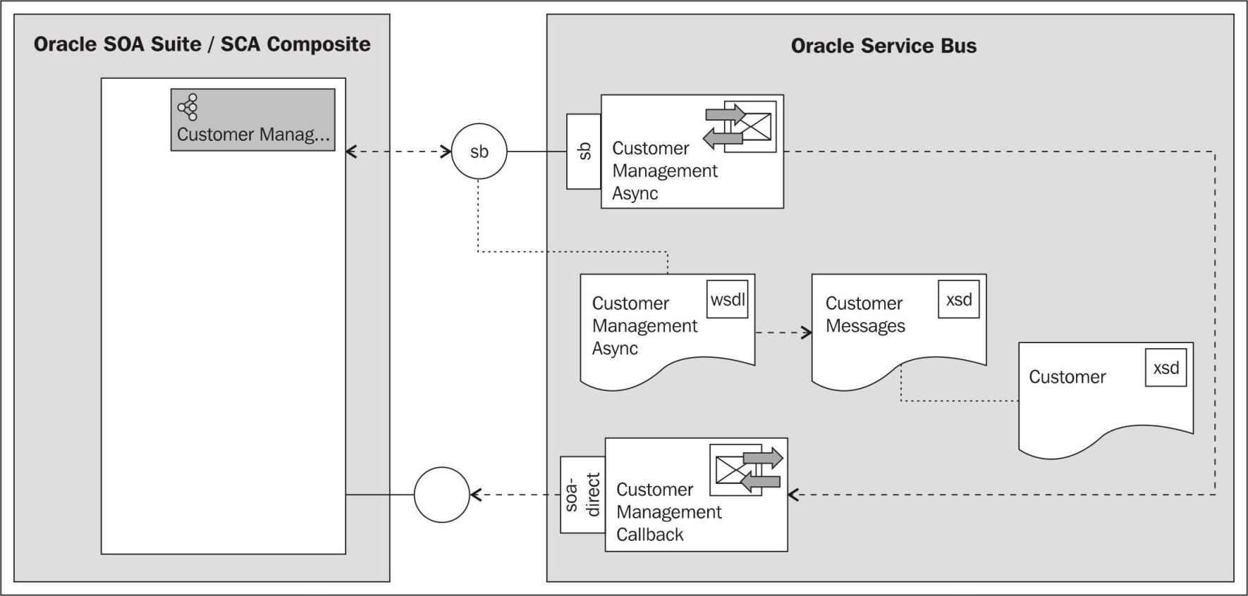 Invoking an OSB service from SCA composite asynchronously