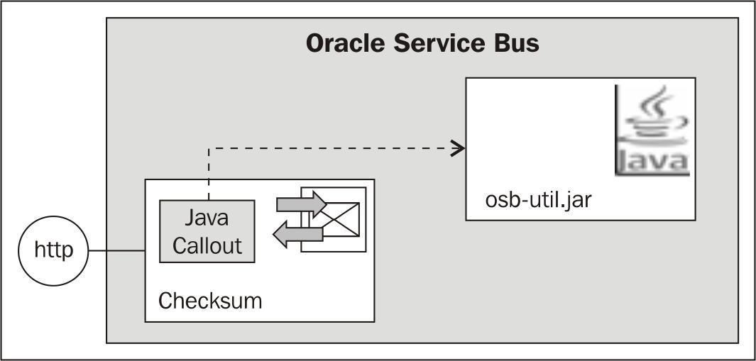 Using the Java Callout action to invoke Java code
