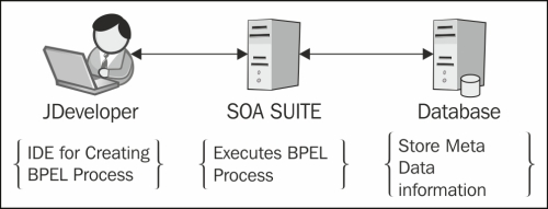 Installing and configuring BPEL Process Manager