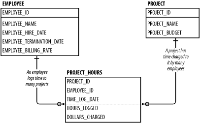 1.4. Creating and Loading the Sample Tables - Oracle SQL*Plus: The ...