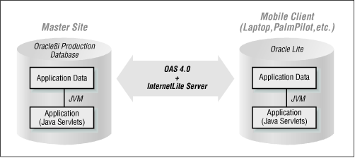 Architecture of an InternetLite-based mobile application