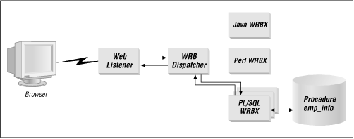 Overview of the WRB architecture