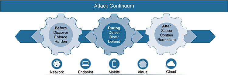 An Attack Continuum for the IoT system is shown.
